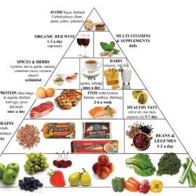 Học ngay mẹo lên thực đơn giảm béo toàn thân thông minh:  nguyên tắc từ bàn tay